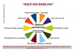 Iesiti din Babilon - diagrama - elemente ce influenteaza formarea caracterului