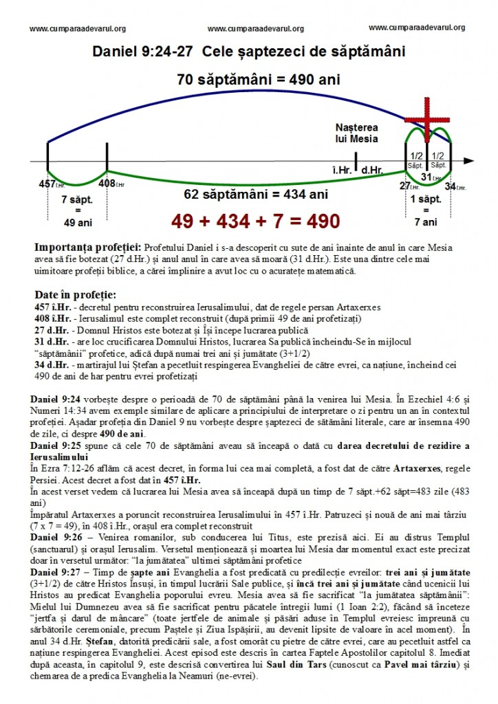 Hristos in profetia biblica Daniel 9_24-27 Cele saptezeci de saptamani diagrama