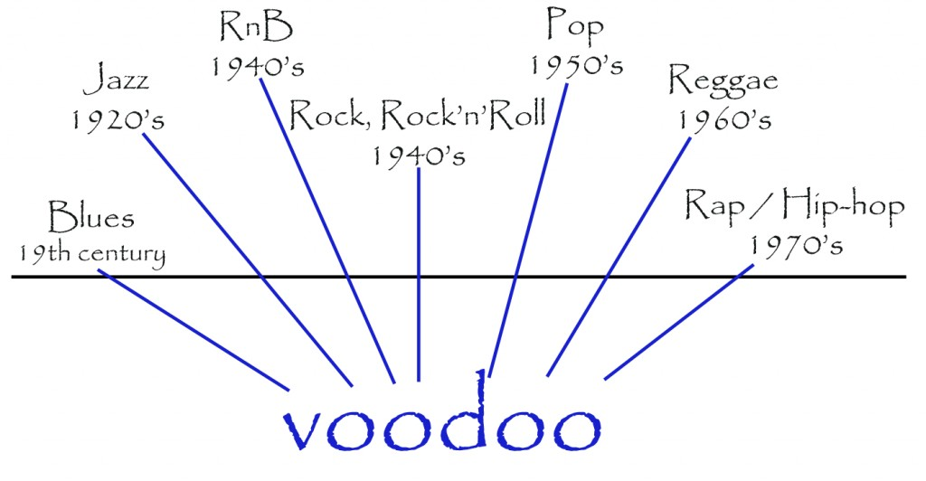 Originile muzicii moderne si muzica crestina contemporana (MCC)