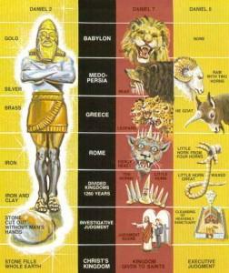 Harta profetica Daniel 2-7-8 - Cine este Antihristul?